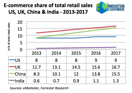 o2o-online-to-offline-China-ecommerce-retail-digital-technology-startups-alibaba-dmall-leyou-wechat-mobile-payments-QR-codes-voice-martin-pasquier-GMIC-beijing-innovationiseverywhere-1