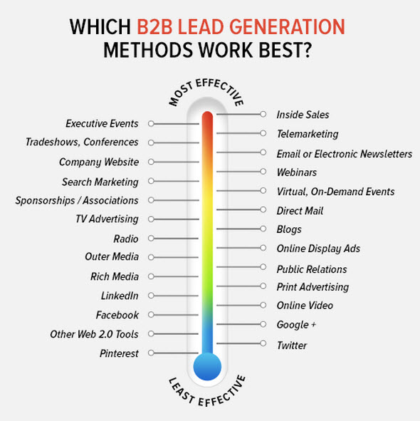b2b-lead-gen-methods-source-marketingprofs